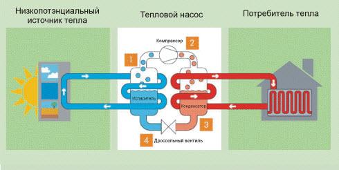 Тепловой насос: цикл работы