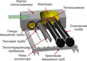 Общее устройство вакуумного трубчатого солнечного коллектора