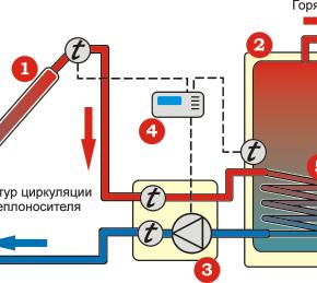Гелиосистемы с принудительной циркуляцией теплоносителя