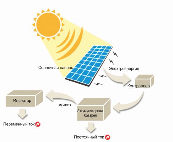 Базовая схема солнечной фотоэлектрической системы