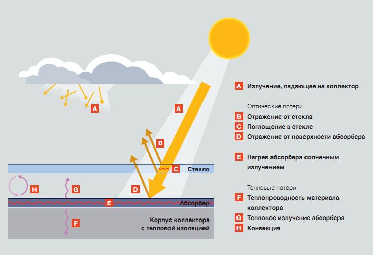 Расчет солнечного коллектора скачать программу