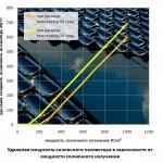 Мощность солнечного коллектора
