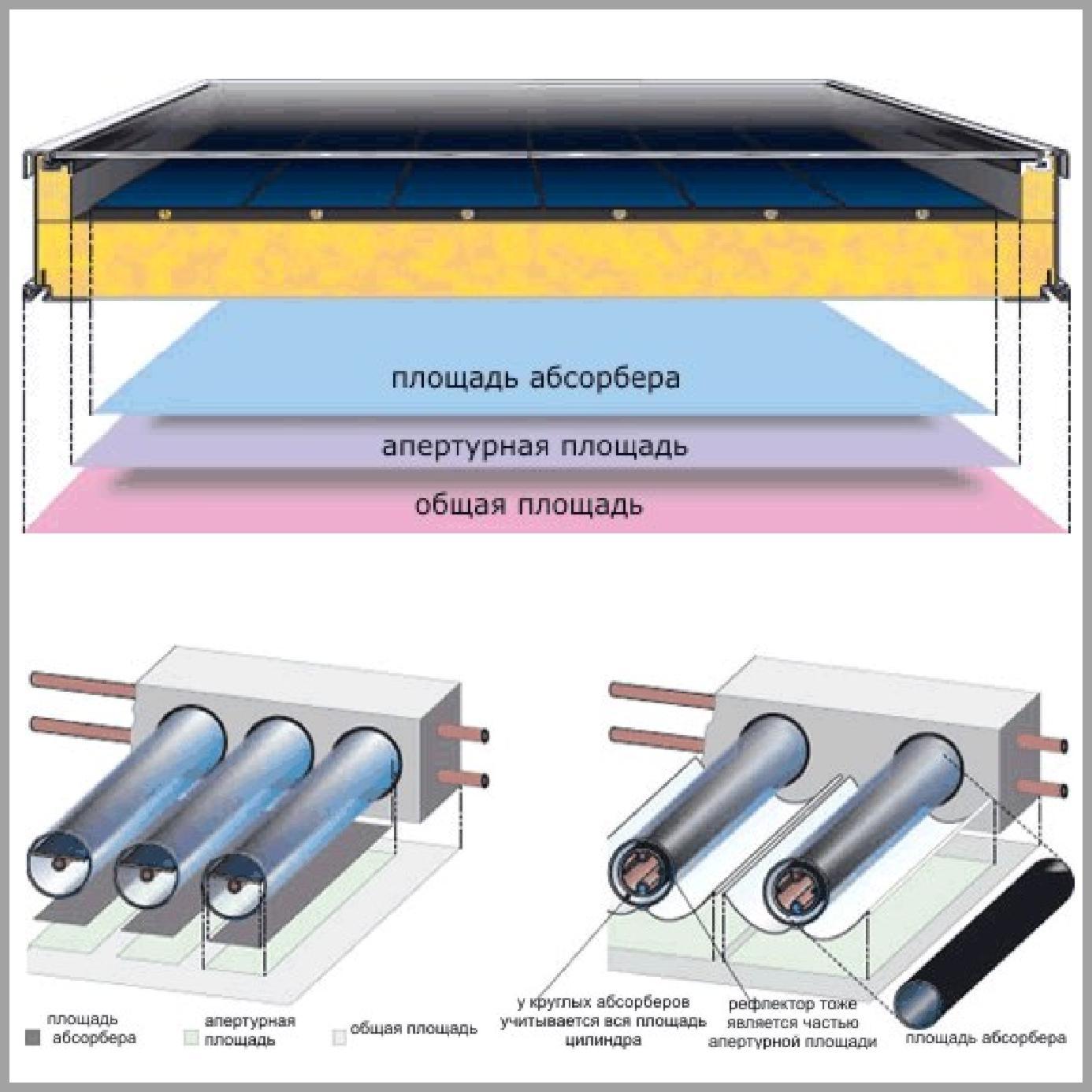 Определение площадей солнечного коллектора