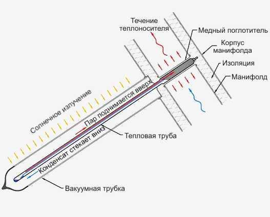 Схема работы тепловой трубки в
