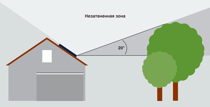 Затенение солнечных коллекторов, вид сбоку