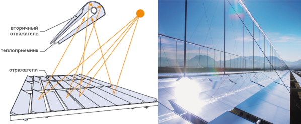 Линейный солнечный концентратор своими руками