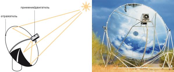 солнечную электростанцию.