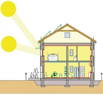 Использование солнечной энергии в пассивном доме