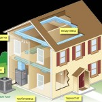 Тепловые насосы в жилых и коммерческих зданиях