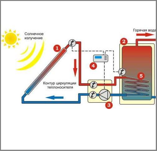 Расход теплоносителя в солнечном коллекторе