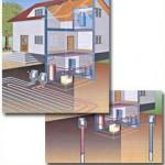 Коэффициент сезонной эффективности для различных типов тепловых насосов