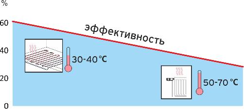 КПД гелиосистемы в зависмости от типа системы отопления