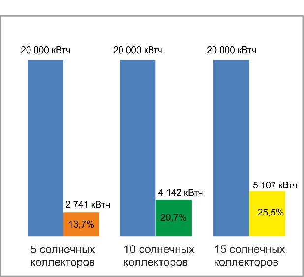 Процент выработки тепловой энергии для отопления солнечными коллекторами