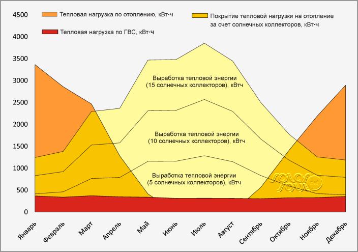 график выработки тепловой энергии солнечными коллекторами на отопление