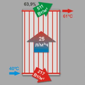 Эффективность солнечного коллектора на практике