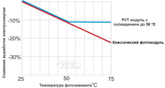 график снижения эффективности фотоэлементов
