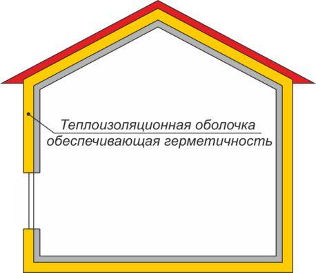 Теплоизоляция в пассивном доме оболочка