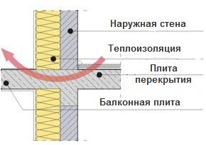 схема потери тепла через мостик холода