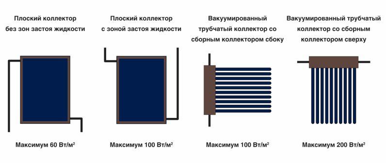 Способность к опорожнению солнечных коллекторов