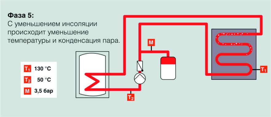 5 фаза стагнации