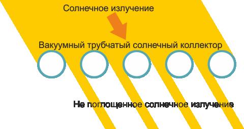 Наклонное излучение на вакуумный трубчатый солнечный коллектор