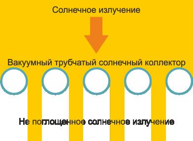 Перпендикулярное излучение на трубчатый вакуумный коллектор