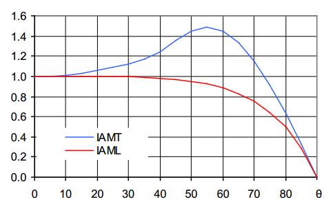 IAM коэфициент для вакуумного коллектора