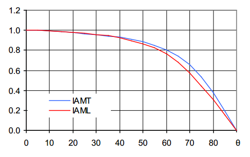 IAM коэфициент для плоского коллектора