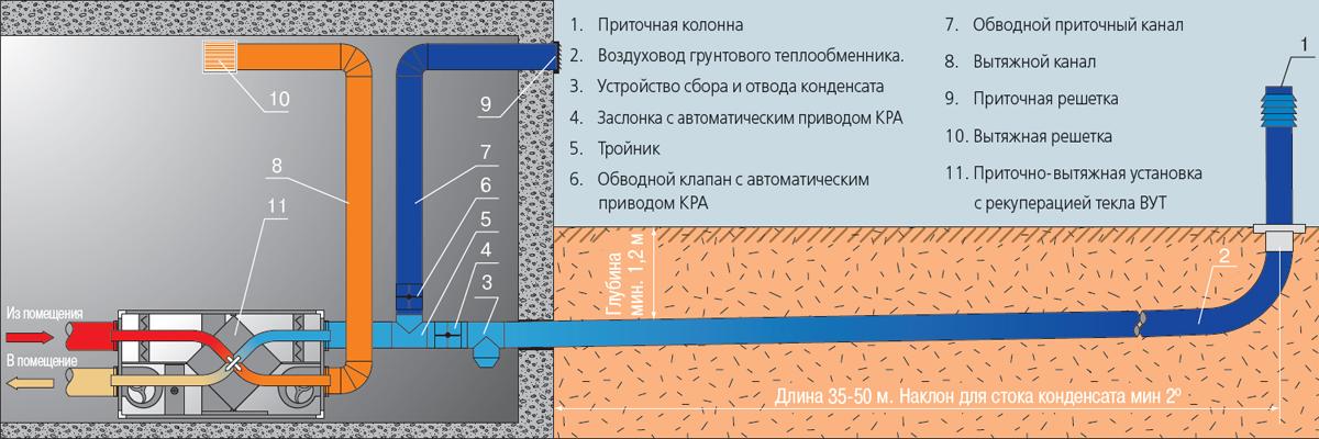 грунтовый теплообменник с рекуперацией