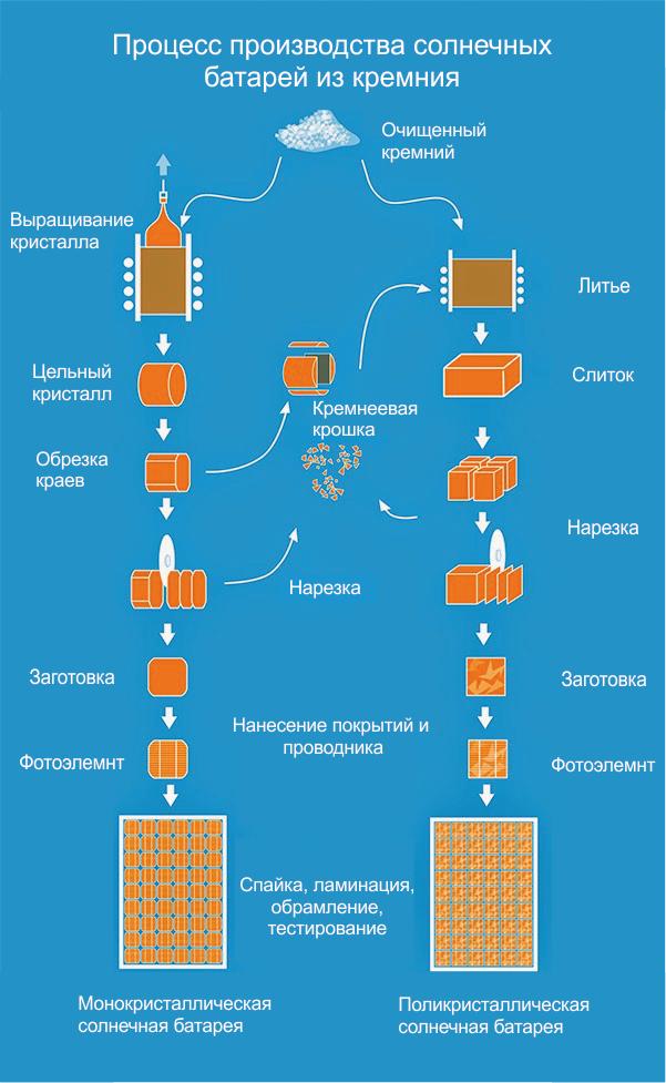 Монокристаллические и поликристаллические солнечные элементы. Инфографика.
