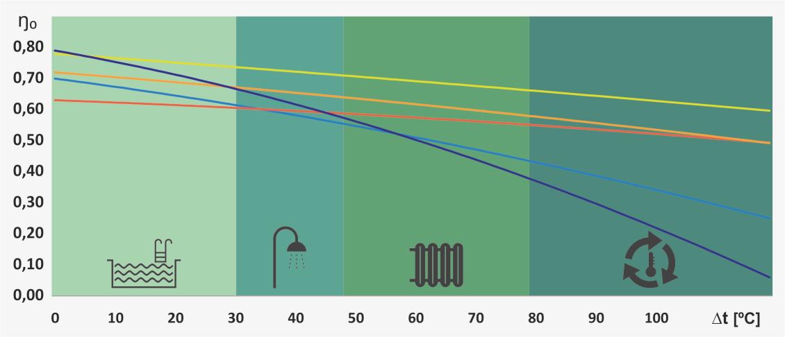 КПД солнечного коллекторы в зависимости от температуры