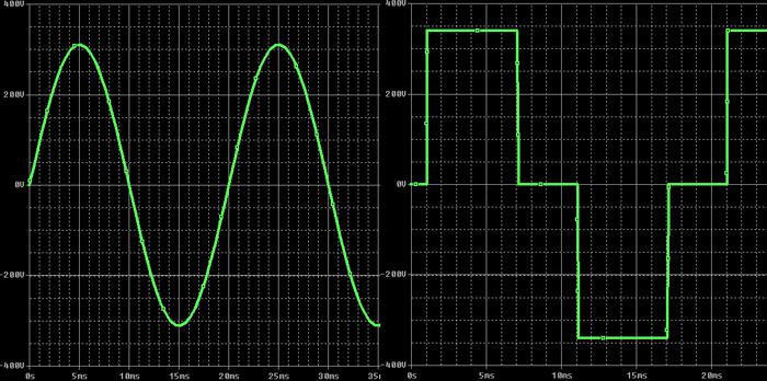 форма сигнала инвертора