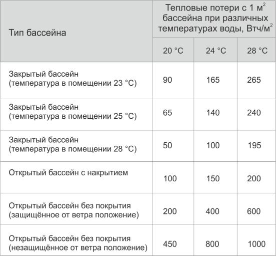 Время нагрева бассейна теплообменником Уплотнения теплообменника Альфа Лаваль M10-MFM Анжеро-Судженск