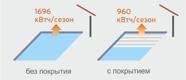 Теплопотери закрытого бассейна