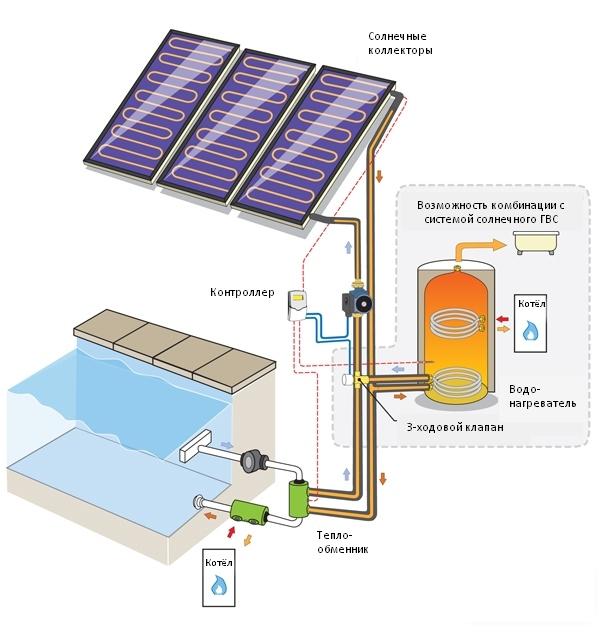 Схема реализации солнечной системы для нагрева воды в бассейне