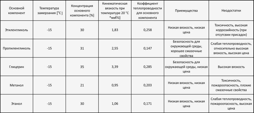 Таблица свойств теплоносителей рассола для теплового насоса
