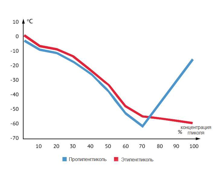 Температура замерзания гликоля в зависимости от концентрации