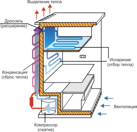 Холодильник принцип работы
