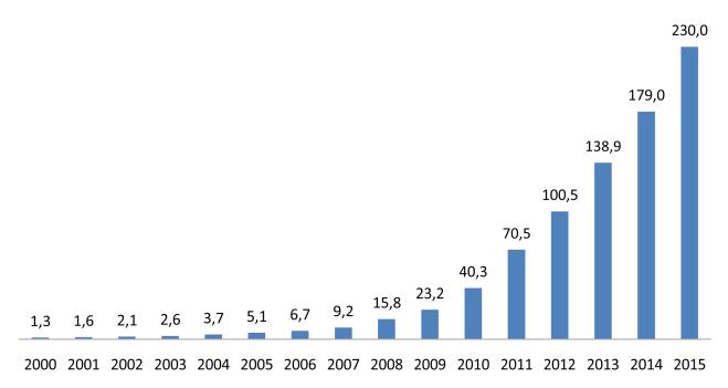 Динамика развития солнечной энергетики 2000-2015 годах. Данные 2000-2014 гг - Solar Power Europe. 2015 г - PV Market Alliance