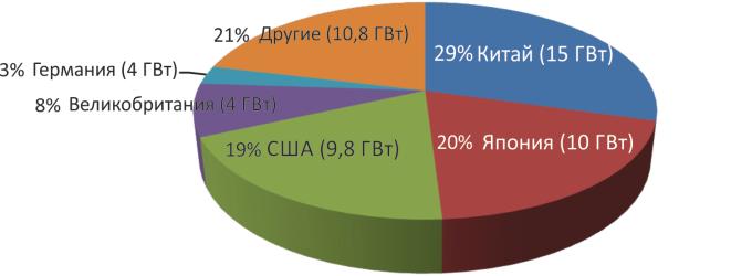 Установленные фотоэлектрическик установки в мире за 2015 год