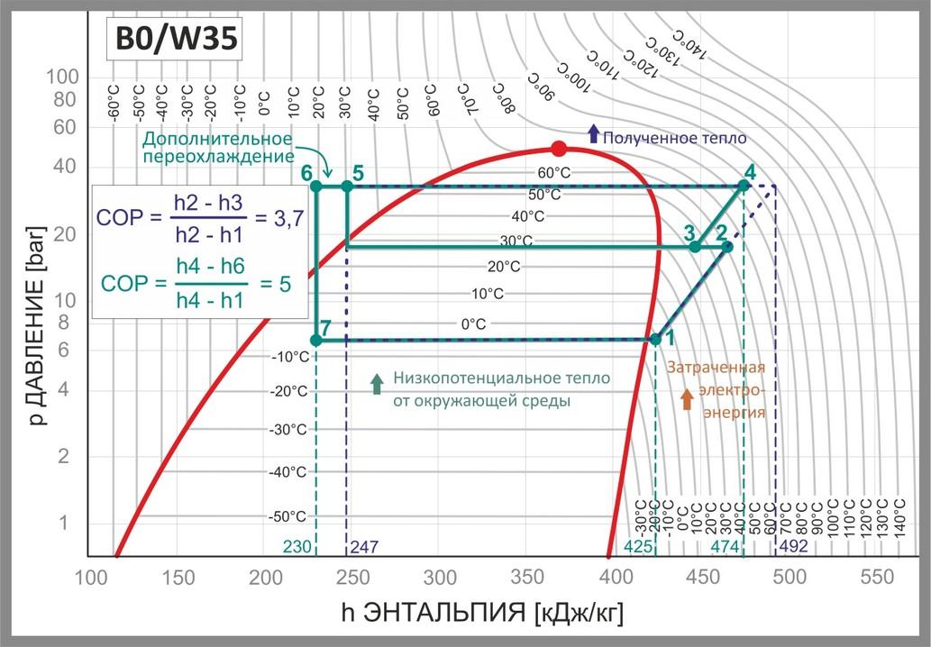 Сравнение COP тепловых насосов