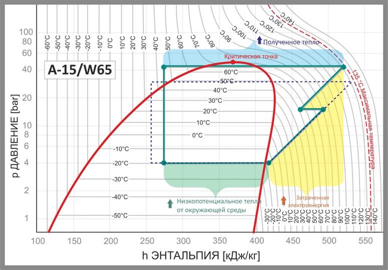 Зависимость давления и энтальпии для теплового насоса с промежуточным впрыском пара