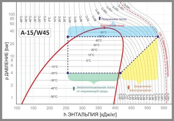 График изменения давления и энтальпии для стандартного воздушного теплового насоса
