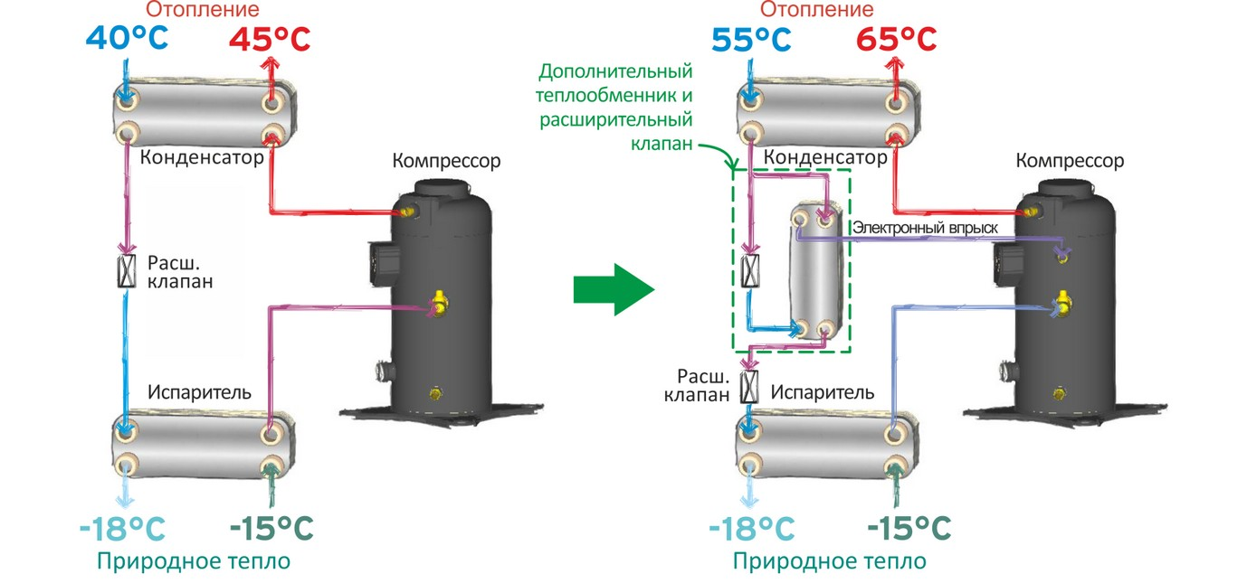 Тепловой насос с дополнительным оборудование и EVI компрессором