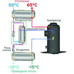 Высокотемпературный тепловой насос с промежуточным впрыском пара EVI