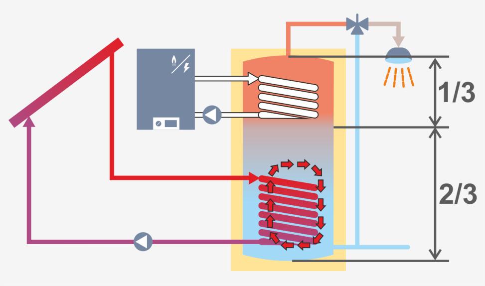 Тепловая стратификация бака аккумулятора