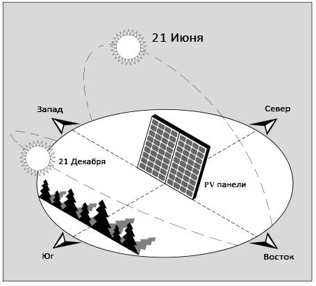 Траектория движения солнца