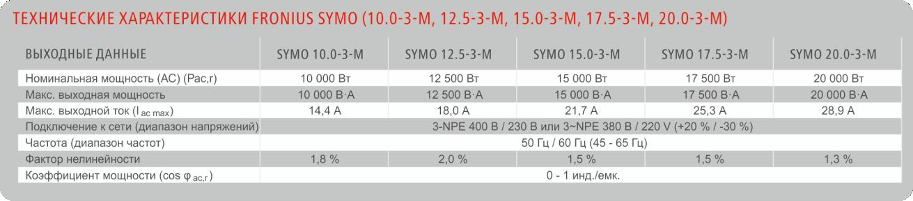 Технические характеристики инвертора - общие данные