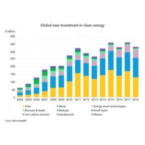 Мировые инвестиции в чистую энергетику в 2018 превысили $325 млрд