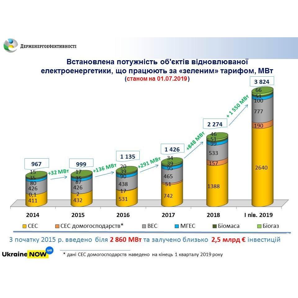 Дополнительные 1550 МВт мощностей возобновляемой электроэнергетики введено за I полугодие 2019 в Украние